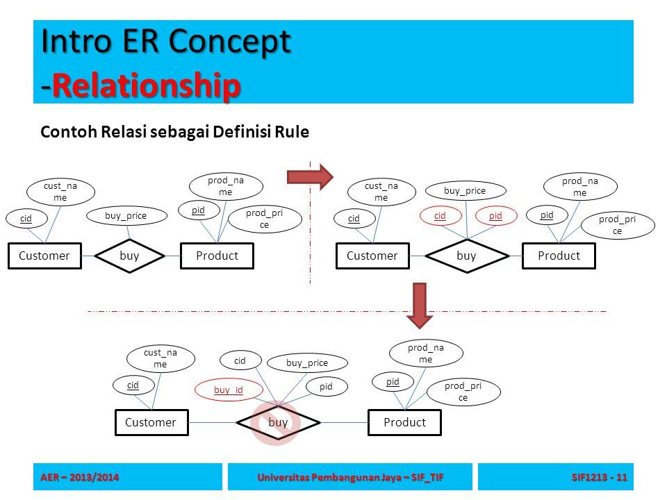 Intro ER Concept -Relationship Contoh Relasi sebagai Definisi Rule AER – 2013/2014 Universitas Pembangunan Jaya – SIF_TIF SIF1213 - 11 buy CustomerPro