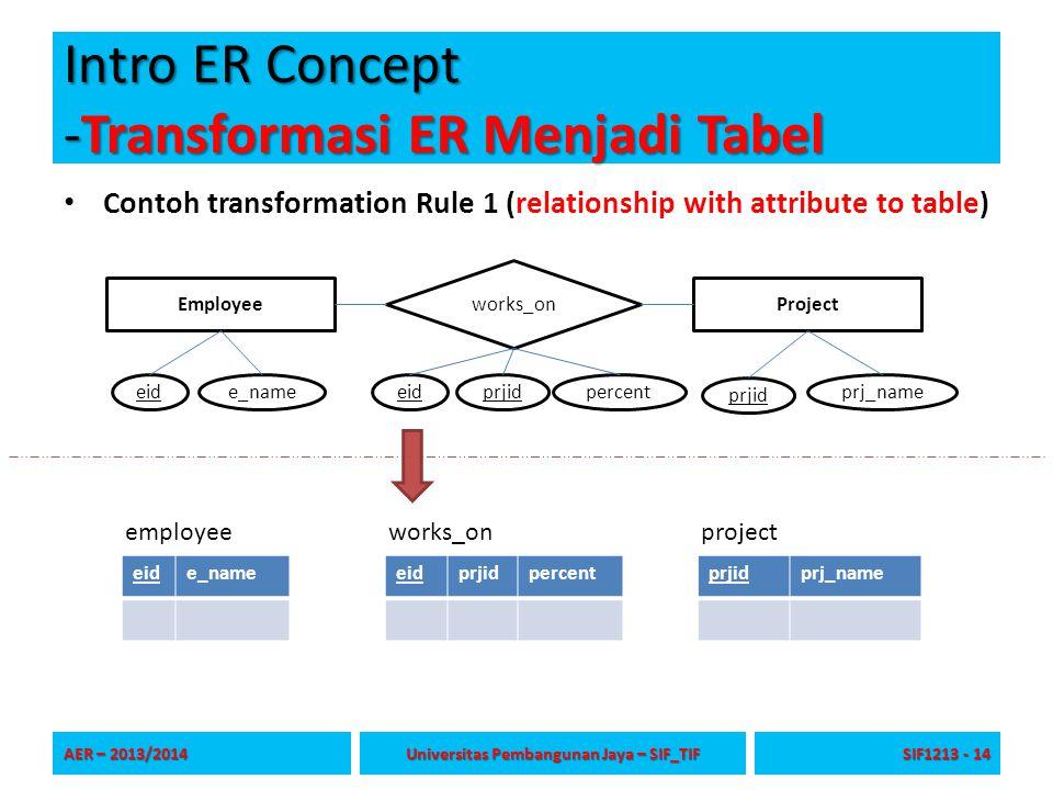 Intro ER Concept -Transformasi ER Menjadi Tabel Contoh transformation Rule 1 (relationship with attribute to table) AER – 2013/2014 Universitas Pemban