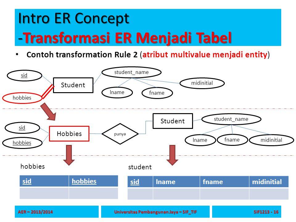 Intro ER Concept -Transformasi ER Menjadi Tabel Contoh transformation Rule 2 (atribut multivalue menjadi entity) AER – 2013/2014 Universitas Pembangun