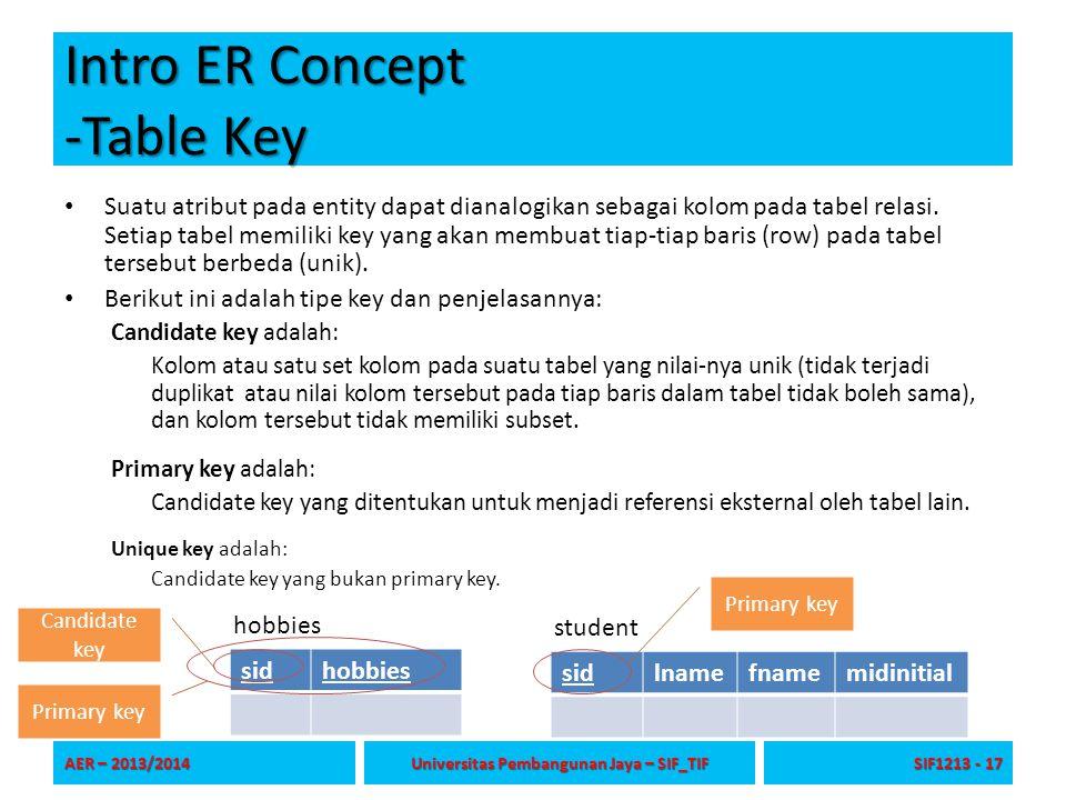 Intro ER Concept -Table Key Suatu atribut pada entity dapat dianalogikan sebagai kolom pada tabel relasi. Setiap tabel memiliki key yang akan membuat