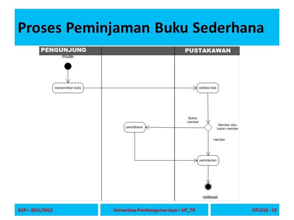 Proses Peminjaman Buku Sederhana AER – 2011/2012 Universitas Pembangunan Jaya – SIF_TIF SIF1213 - 19