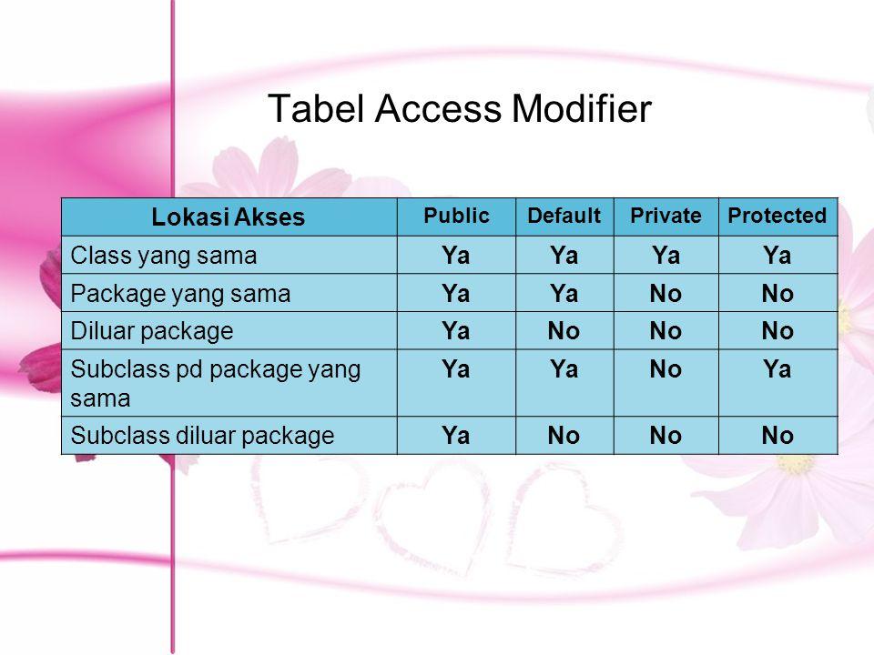 Tabel Access Modifier Lokasi Akses PublicDefaultPrivateProtected Class yang samaYa Package yang samaYa No Diluar packageYaNo Subclass pd package yang sama Ya NoYa Subclass diluar packageYaNo