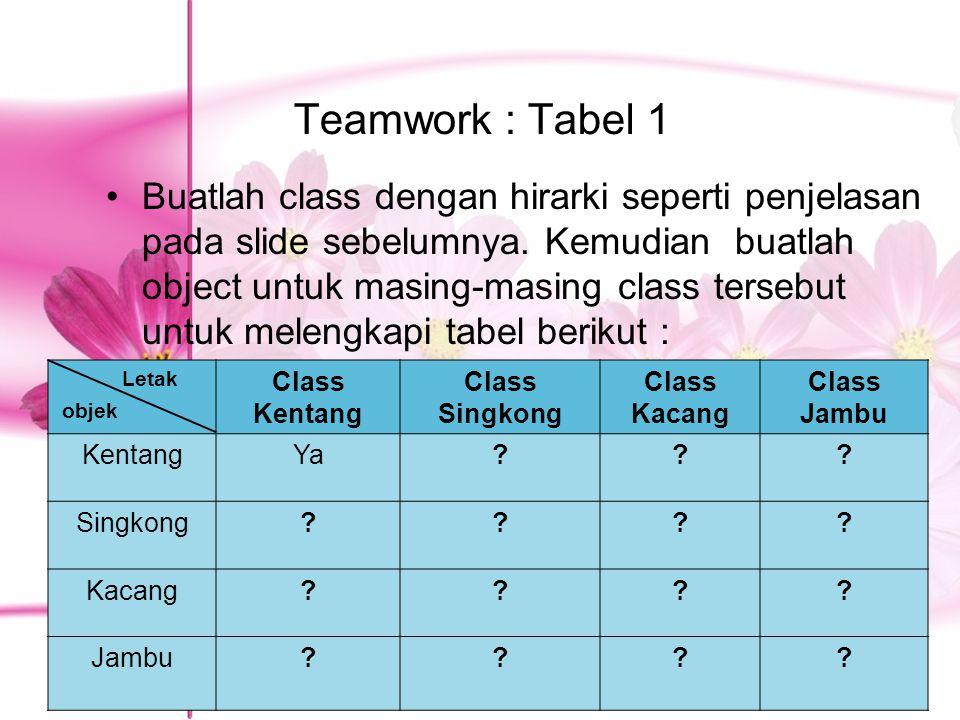 Teamwork : Tabel 1 Buatlah class dengan hirarki seperti penjelasan pada slide sebelumnya. Kemudian buatlah object untuk masing-masing class tersebut u