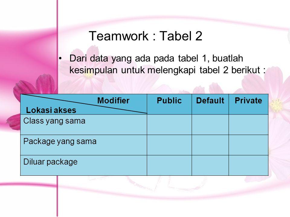 Teamwork : Tabel 2 Dari data yang ada pada tabel 1, buatlah kesimpulan untuk melengkapi tabel 2 berikut : PublicDefaultPrivate Class yang sama Package yang sama Diluar package Modifier Lokasi akses