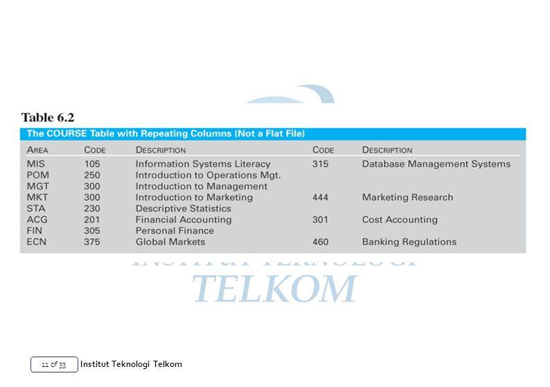 11 of 33 Institut Teknologi Telkom