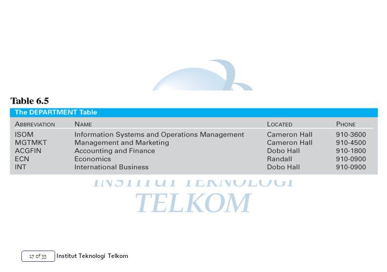 17 of 33 Institut Teknologi Telkom
