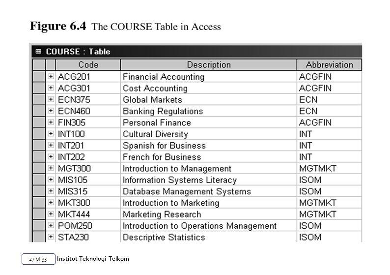 27 of 33 Institut Teknologi Telkom