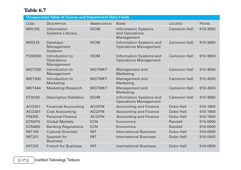 30 of 33 Institut Teknologi Telkom