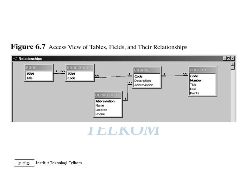 31 of 33 Institut Teknologi Telkom