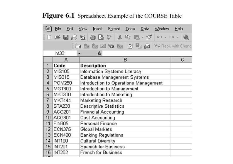 20 of 33 Institut Teknologi Telkom Sistem manajemen Database IDS adalah salah satu DBMS pertama dan sesuai dengan struktur database hirarkis Struktur hirarkis dibentuk oleh kelompok- kelompok data, subkelompok, dan subkelompok lebih lanjut Gambar 6.2 menunjukkan navigasi dari Tabel Jurusan ke Tabel mata Kuliah menggunakan struktur database hirarkis Struktur Hierarki Database