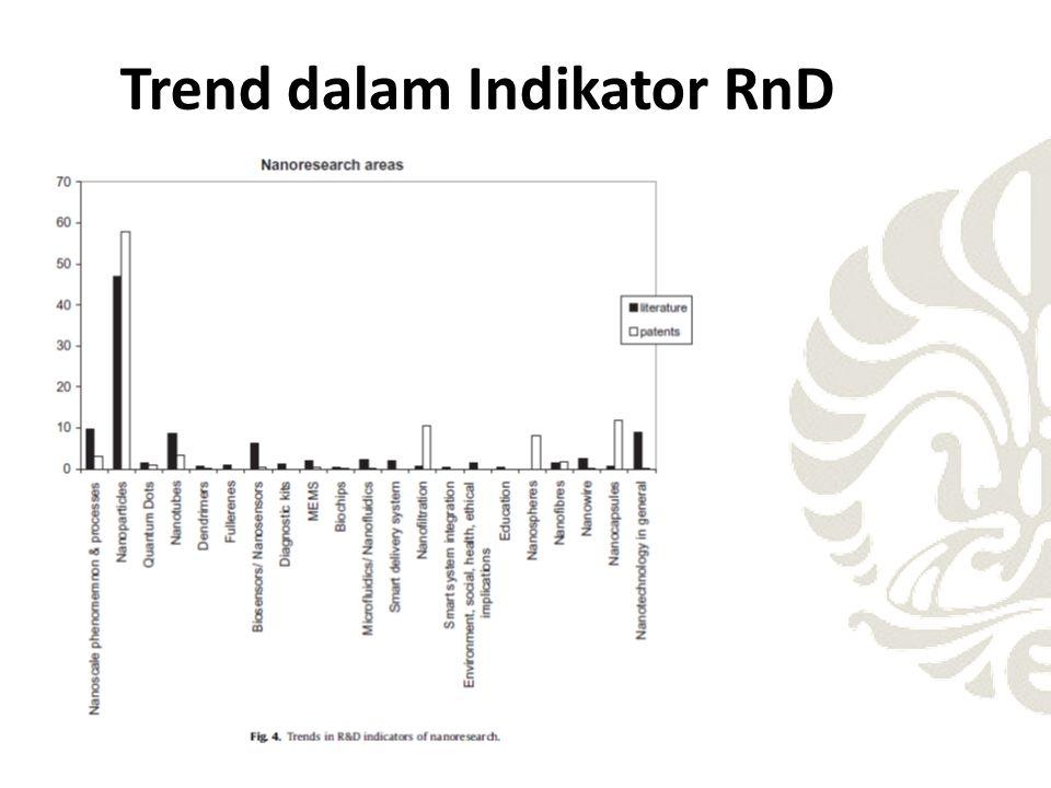 Trend dalam Indikator RnD