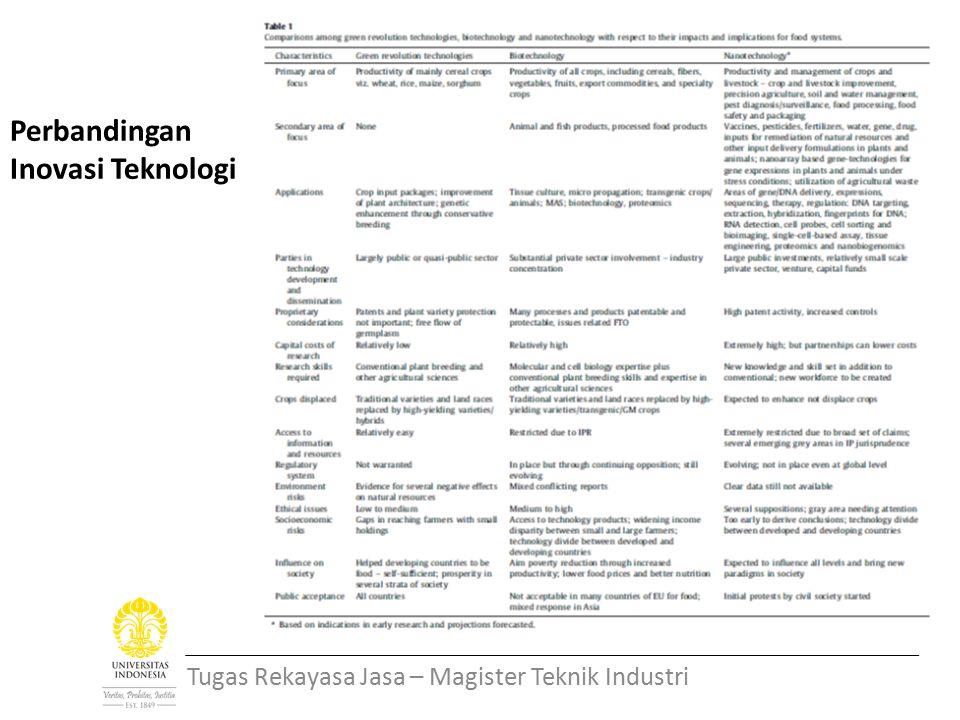 Perbandingan Inovasi Teknologi Tugas Rekayasa Jasa – Magister Teknik Industri