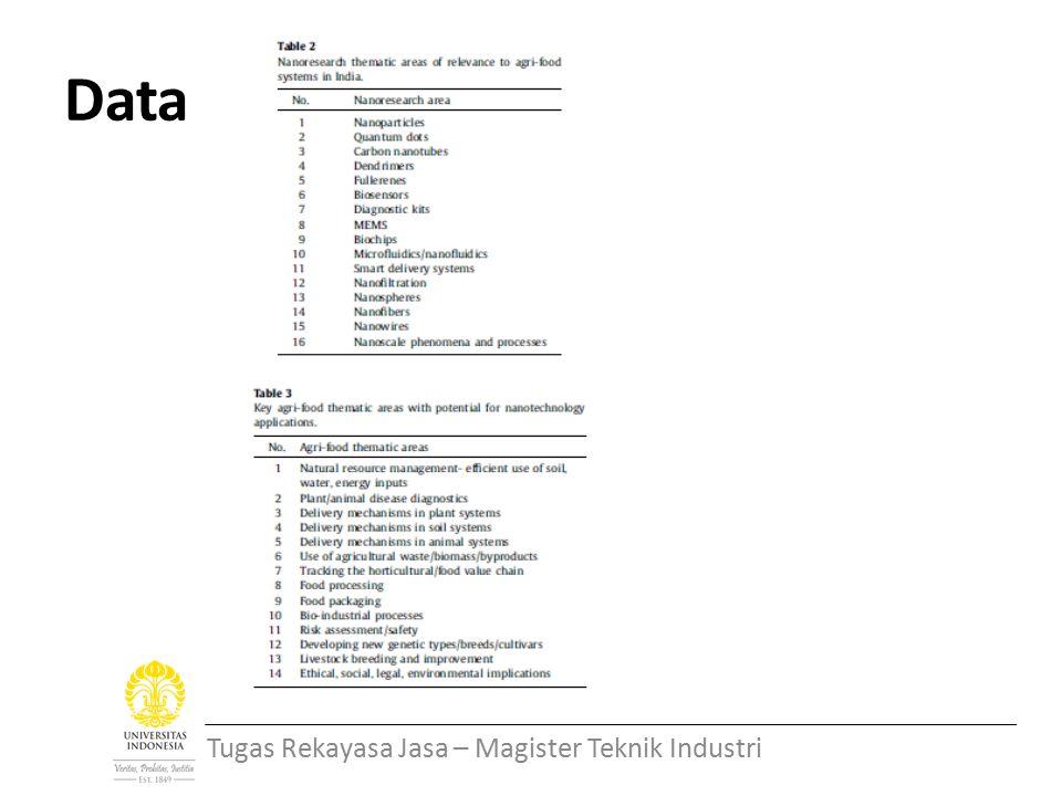Data Tugas Rekayasa Jasa – Magister Teknik Industri
