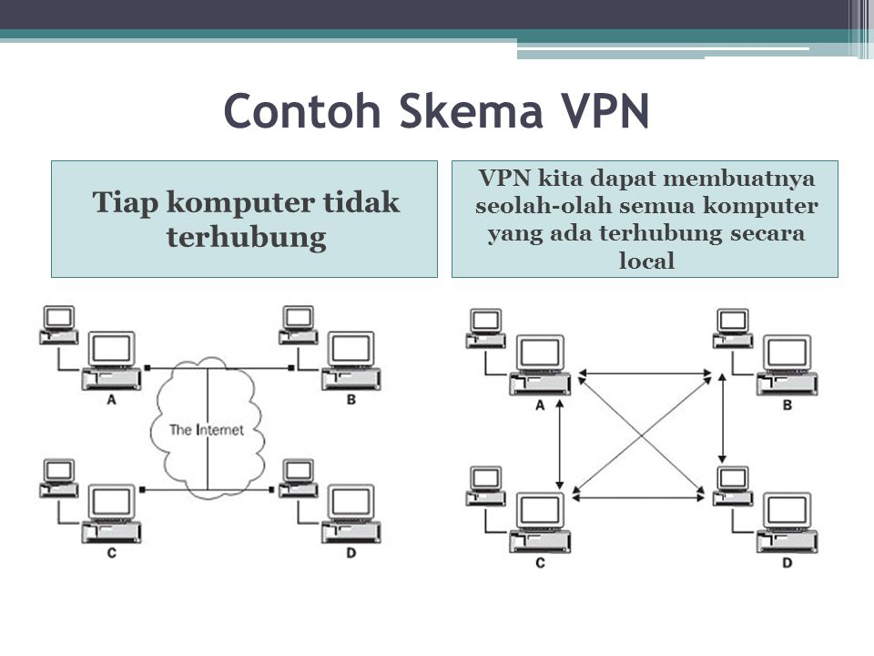 Jenis-Jenis VPN Remote access VPN Intranet VPN Extranet VPN