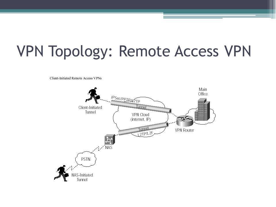 VPN Topology: Remote Access VPN