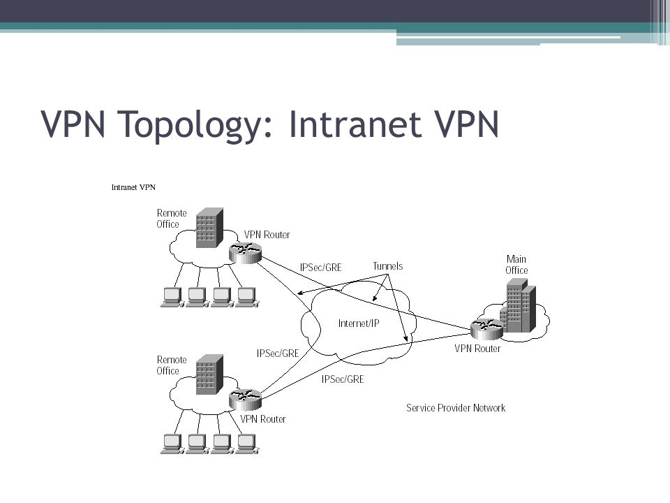 VPN Topology: Intranet VPN