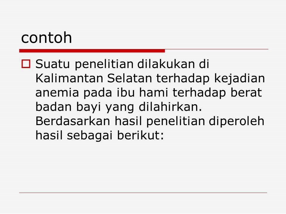 contoh  Suatu penelitian dilakukan di Kalimantan Selatan terhadap kejadian anemia pada ibu hami terhadap berat badan bayi yang dilahirkan.