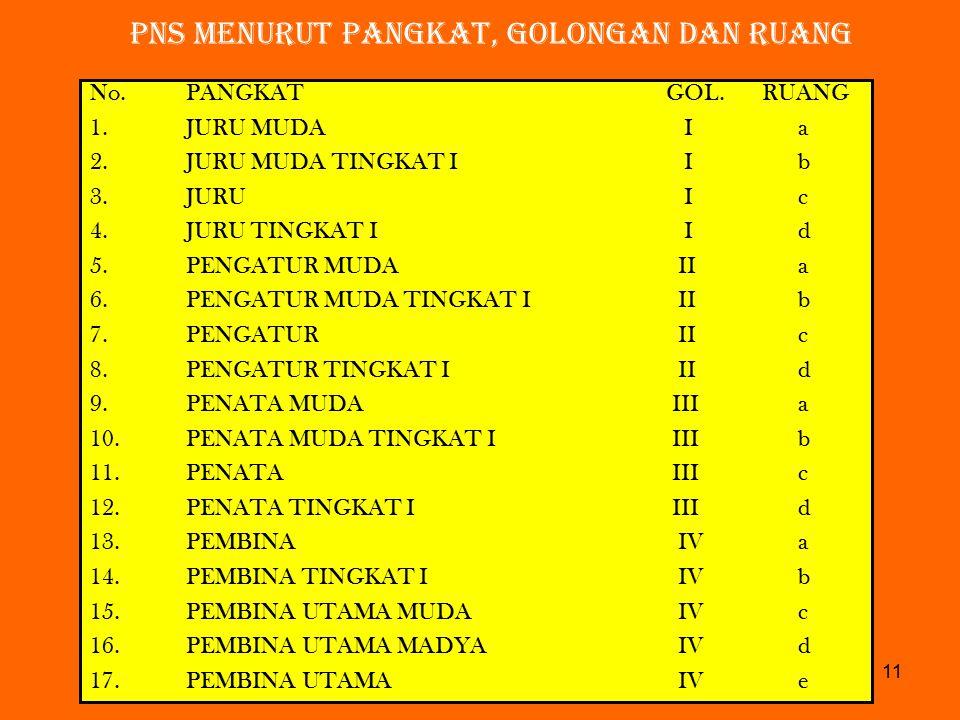 pns menurut pangkat, golongan dan ruang No.PANGKATGOL.RUANG 1.JURU MUDA I a 2.JURU MUDA TINGKAT I I b 3.JURU I c 4.JURU TINGKAT I I d 5.PENGATUR MUDA