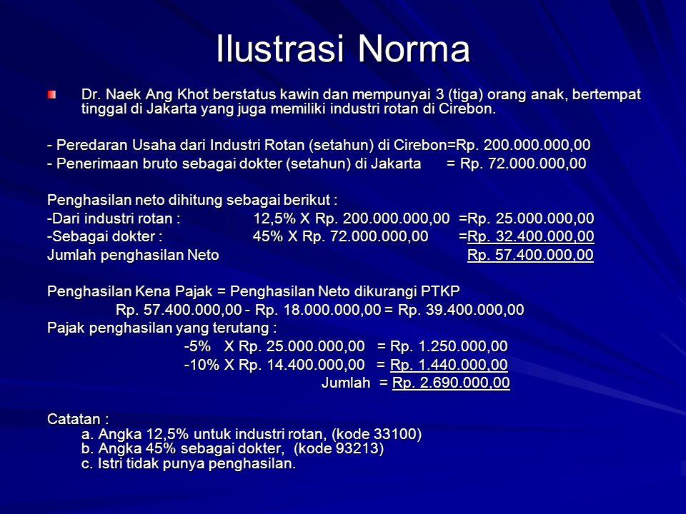 Ilustrasi Norma Dr. Naek Ang Khot berstatus kawin dan mempunyai 3 (tiga) orang anak, bertempat tinggal di Jakarta yang juga memiliki industri rotan di