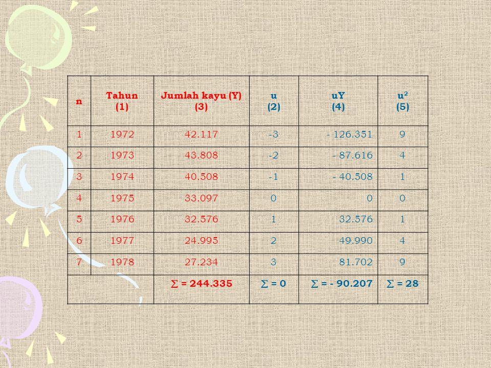n Tahun (1) Jumlah kayu (Y) (3) u (2) uY (4) u 2 (5) 1197242.117-3- 126.3519 2197343.808-2- 87.6164 3197440.508- 40.5081 4197533.097000 5197632.5761 1