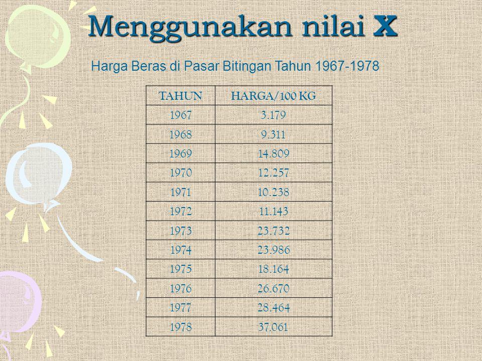 Harga Beras di Pasar Bitingan Tahun 1967-1978 Menggunakan nilai X TAHUNHARGA/100 KG 19673.179 19689.311 196914.809 197012.257 197110.238 197211.143 19