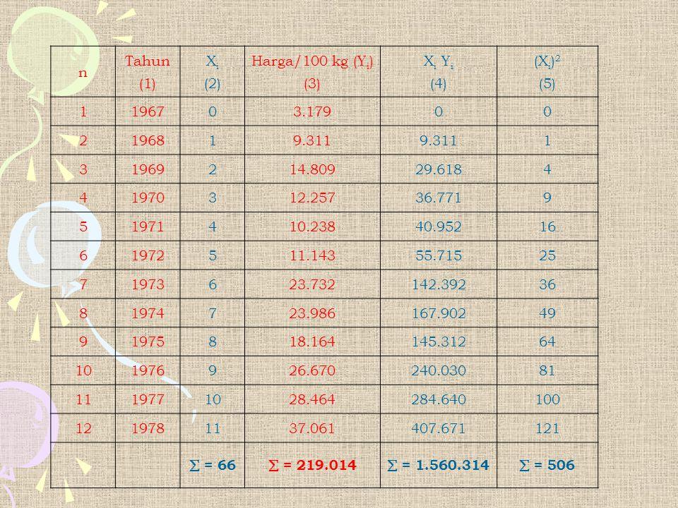 n Tahun (1) X i (2) Harga/100 kg (Y i ) (3) X i Y i (4) (X i ) 2 (5) 1 196703.17900 2 196819.311 1 3 1969214.80929.6184 4 1970312.25736.7719 5 1971410