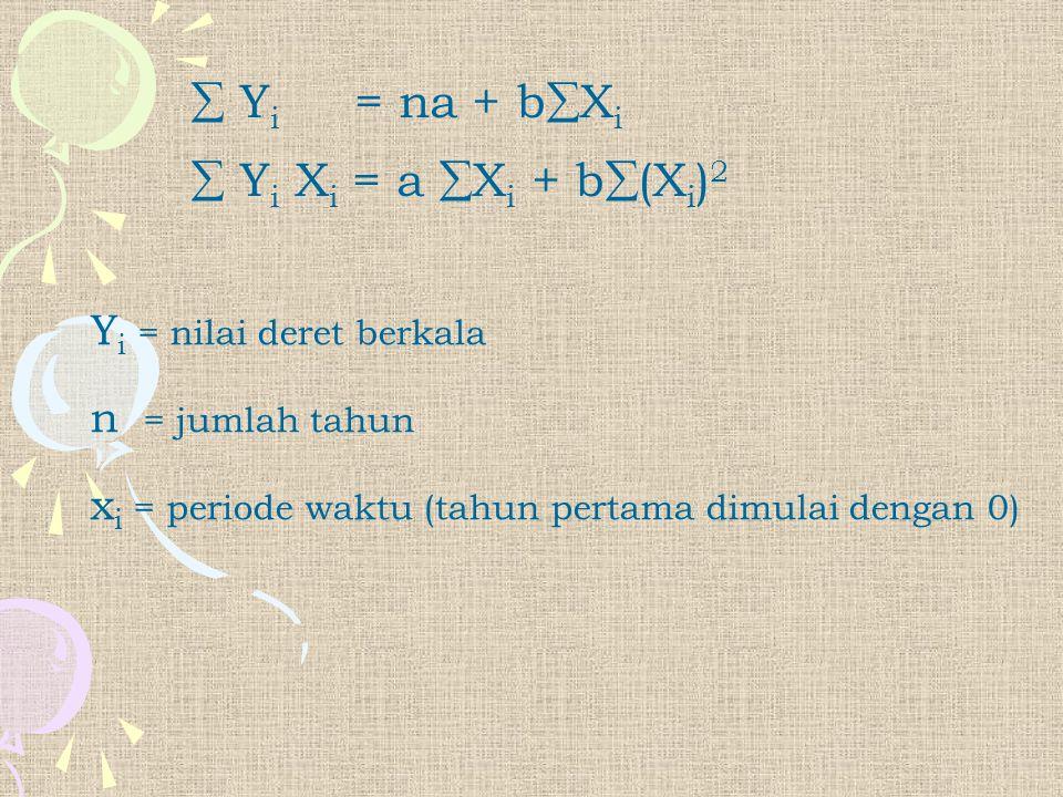  Y i = na + b  X i  Y i X i = a  X i + b  (X i ) 2 Y i = nilai deret berkala n = jumlah tahun x i = periode waktu (tahun pertama dimulai dengan 0
