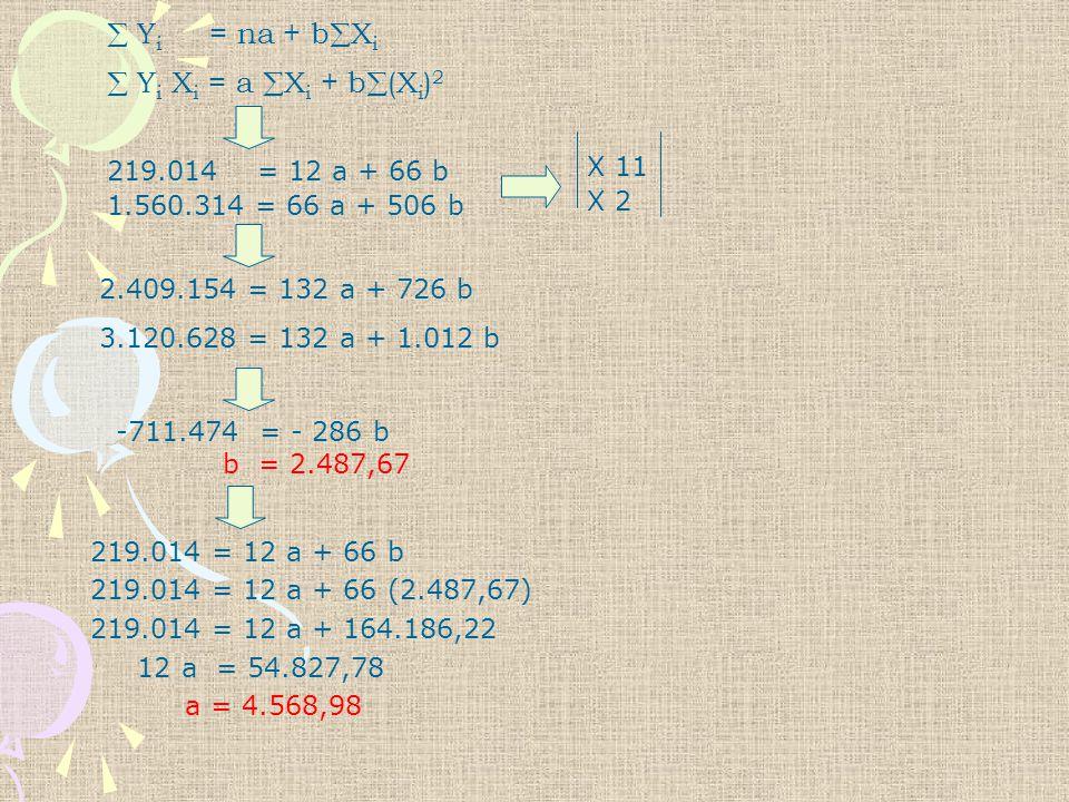 Y' = a + bX a = 4.568,98 b = 2.487,67 CONTOH 1.Berapa nilai trend pada tahun 1967 .
