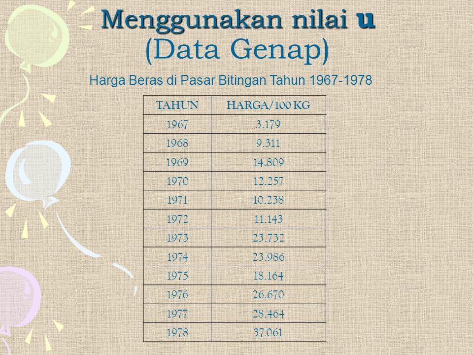 Harga Beras di Pasar Bitingan Tahun 1967-1978 Menggunakan nilai u Menggunakan nilai u (Data Genap) TAHUNHARGA/100 KG 19673.179 19689.311 196914.809 19