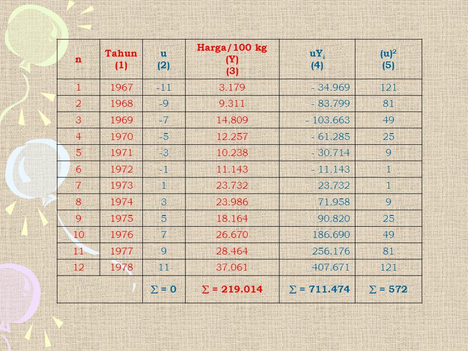 n Tahun (1) u (2) Harga/100 kg (Y) (3) uY i (4) (u) 2 (5) 1 1967-113.179- 34.969121 2 1968-99.311- 83.79981 3 1969-714.809- 103.66349 4 1970-512.257-