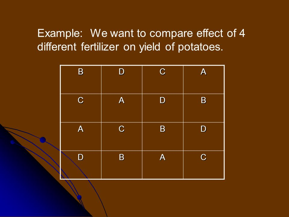 Example: We want to compare effect of 4 different fertilizer on yield of potatoes. BDCA CADB ACBD DBAC