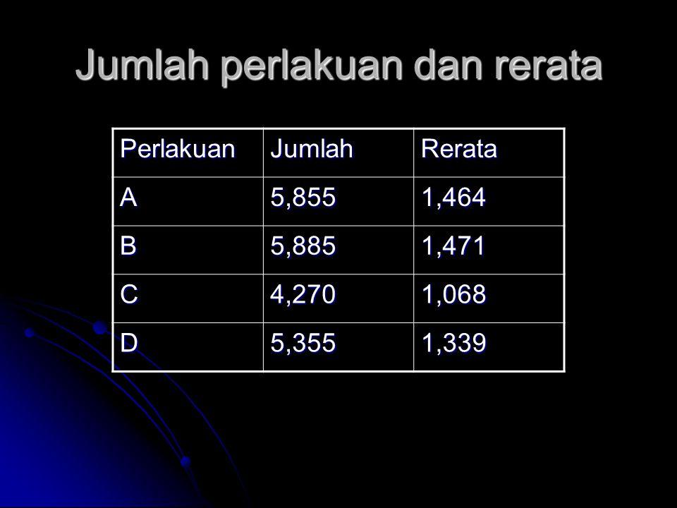 Jumlah perlakuan dan rerata PerlakuanJumlahRerata A5,8551,464 B5,8851,471 C4,2701,068 D5,3551,339