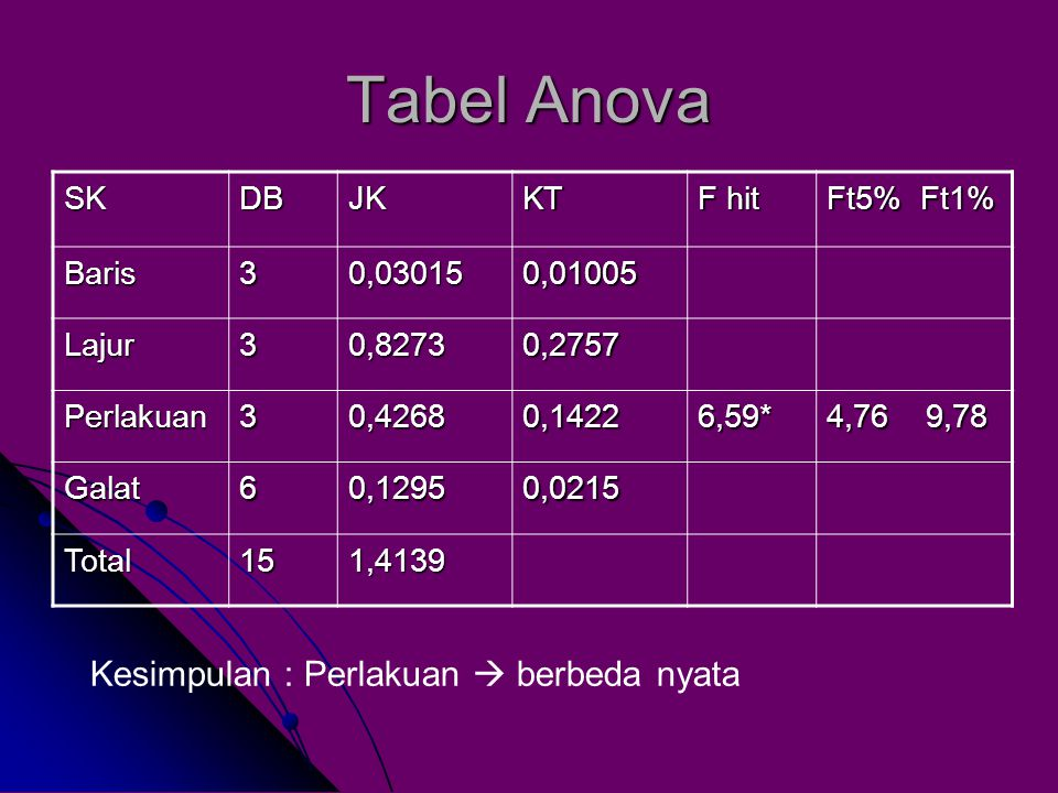 Tabel Anova SKDBJKKT F hit Ft5% Ft1% Baris30,030150,01005 Lajur30,82730,2757 Perlakuan30,42680,14226,59* 4,76 9,78 Galat60,12950,0215 Total151,4139 Kesimpulan : Perlakuan  berbeda nyata
