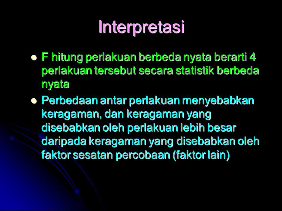 Interpretasi F hitung perlakuan berbeda nyata berarti 4 perlakuan tersebut secara statistik berbeda nyata F hitung perlakuan berbeda nyata berarti 4 perlakuan tersebut secara statistik berbeda nyata Perbedaan antar perlakuan menyebabkan keragaman, dan keragaman yang disebabkan oleh perlakuan lebih besar daripada keragaman yang disebabkan oleh faktor sesatan percobaan (faktor lain) Perbedaan antar perlakuan menyebabkan keragaman, dan keragaman yang disebabkan oleh perlakuan lebih besar daripada keragaman yang disebabkan oleh faktor sesatan percobaan (faktor lain)