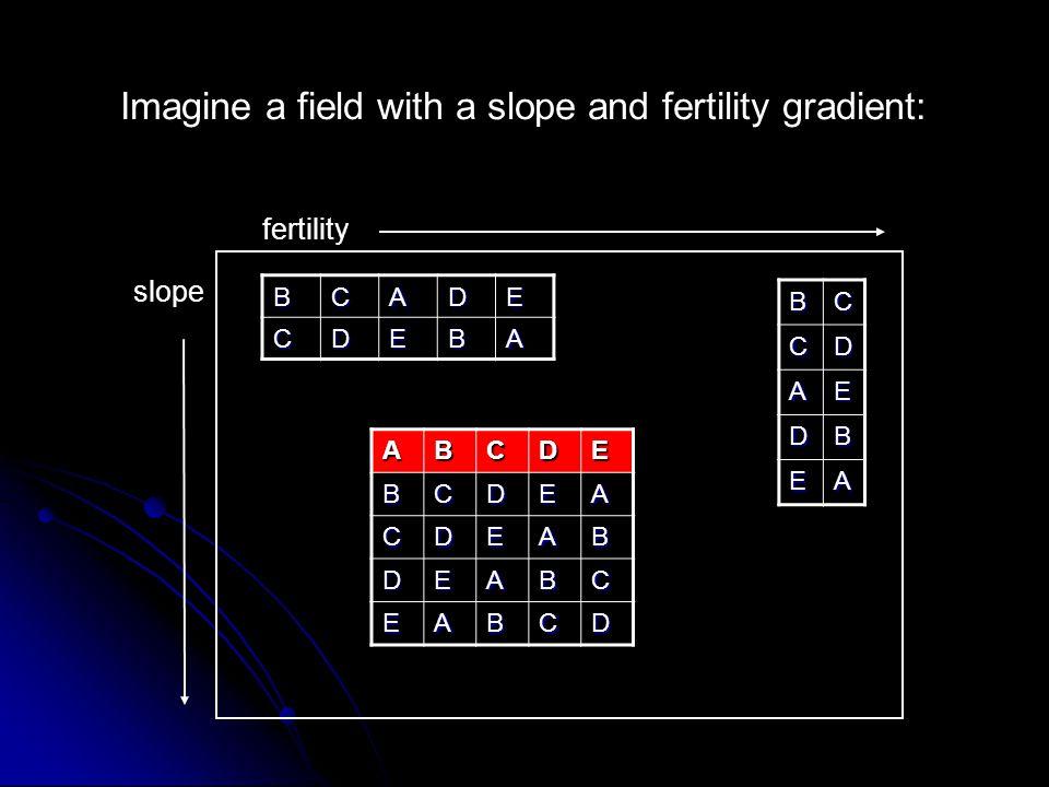 Imagine a field with a slope and fertility gradient: fertility slope BCADE CDEBA BCCD AE DB EA ABCDEBCDEA CDEAB DEABC EABCD