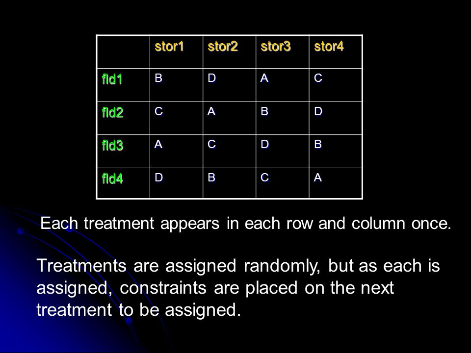 stor1stor2stor3stor4 fld1BDAC fld2CABD fld3ACDB fld4DBCA Each treatment appears in each row and column once. Treatments are assigned randomly, but as