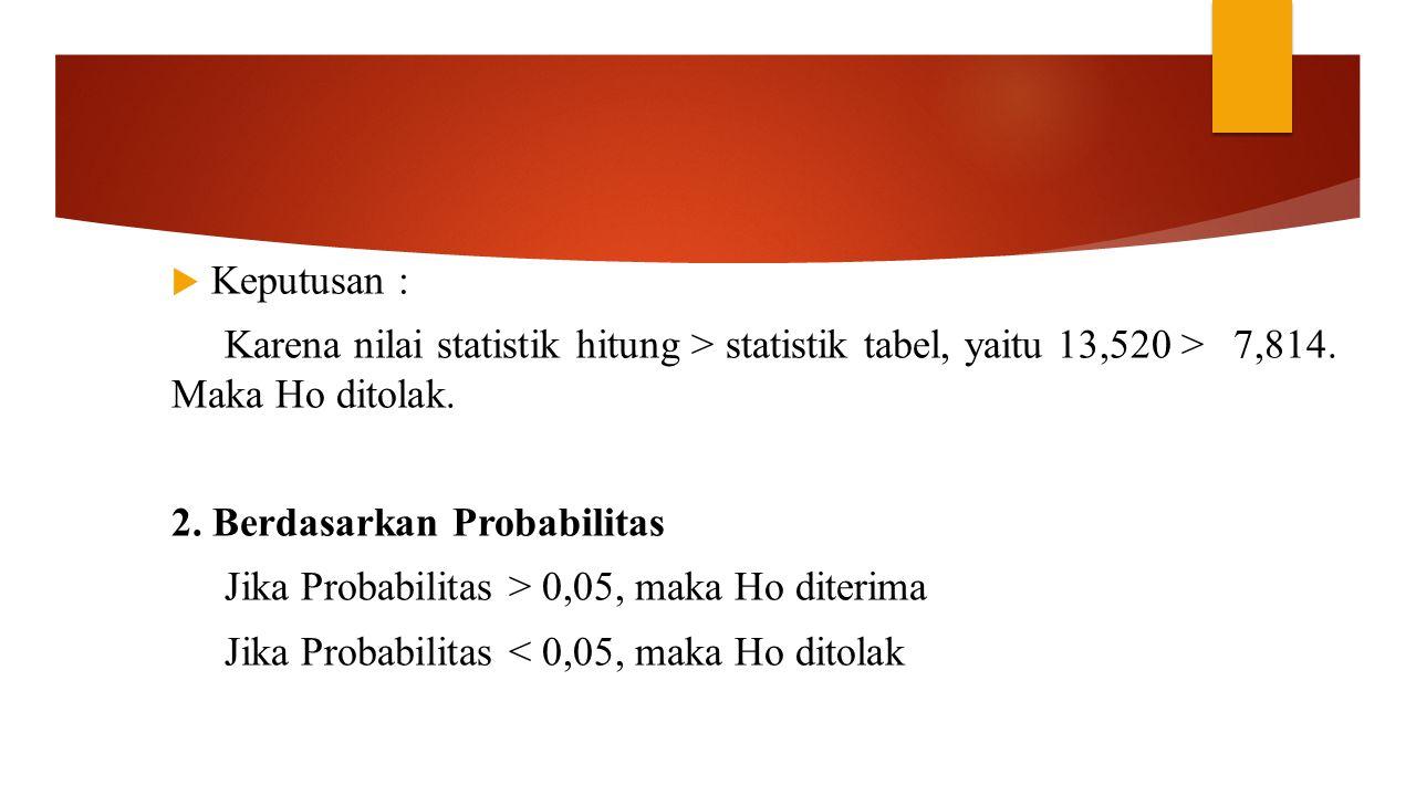  Keputusan : Karena nilai statistik hitung > statistik tabel, yaitu 13,520 > 7,814. Maka Ho ditolak. 2. Berdasarkan Probabilitas Jika Probabilitas >