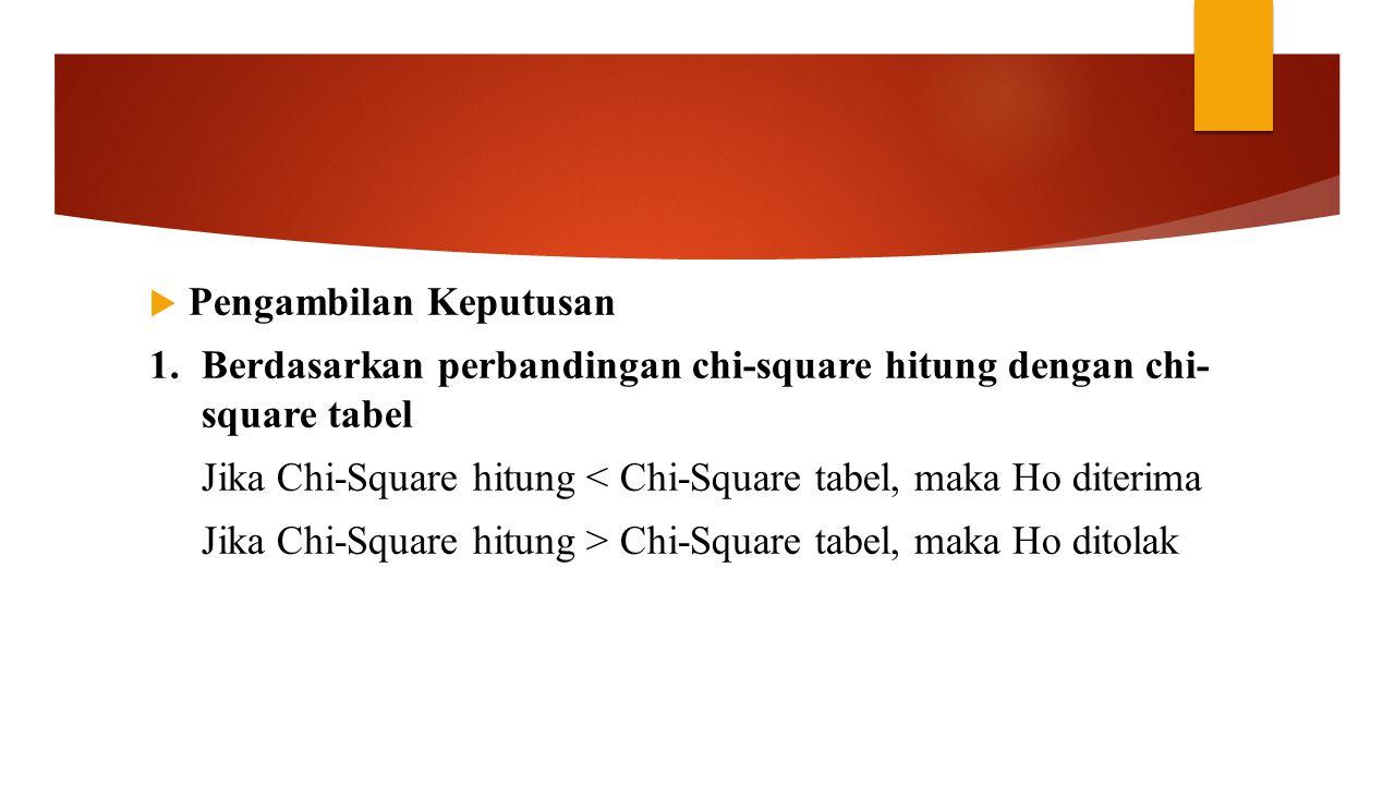  Pengambilan Keputusan 1.Berdasarkan perbandingan chi-square hitung dengan chi- square tabel Jika Chi-Square hitung < Chi-Square tabel, maka Ho diter