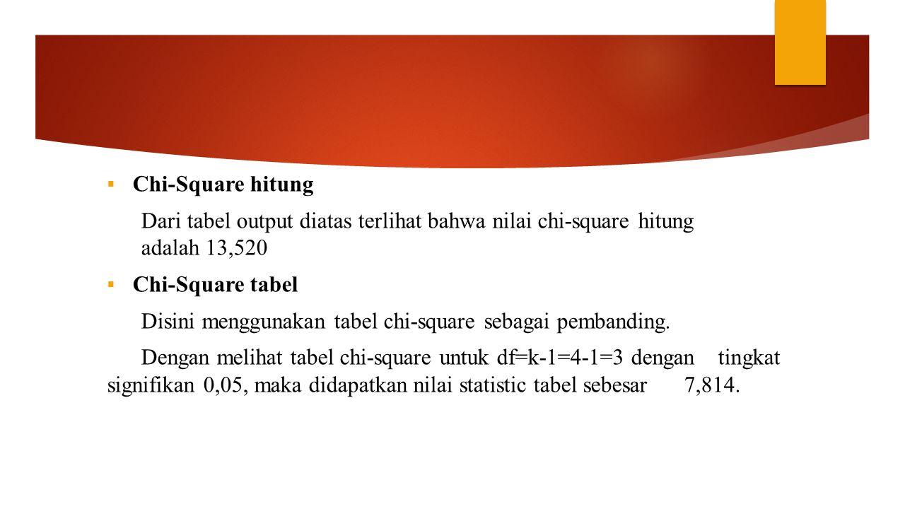  Chi-Square hitung Dari tabel output diatas terlihat bahwa nilai chi-square hitung adalah 13,520  Chi-Square tabel Disini menggunakan tabel chi-squa