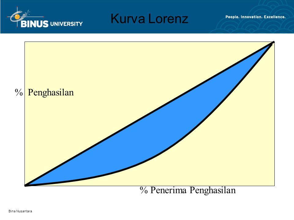 Bina Nusantara Kurva Lorenz % Penerima Penghasilan % Penghasilan