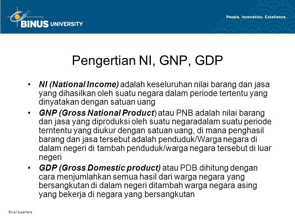Bina Nusantara Metode Perhitungan Pendapatan Nasional Metode Produksi (GDP) Menjumlahkan nilai produksi yang dihasilkan oleh sektor-2 produktif Y =  P.Q  P=harga dan Q=Kuantitas Menjumlahkan Nilai tambah (VA) dari masing-masing sektor produksi Y =  NTB  NTB = nilai tambah bruto Metode ini diperkenalkan pertama kali oleh Simon Kuznet dan ia mendapat Nobel karenanya