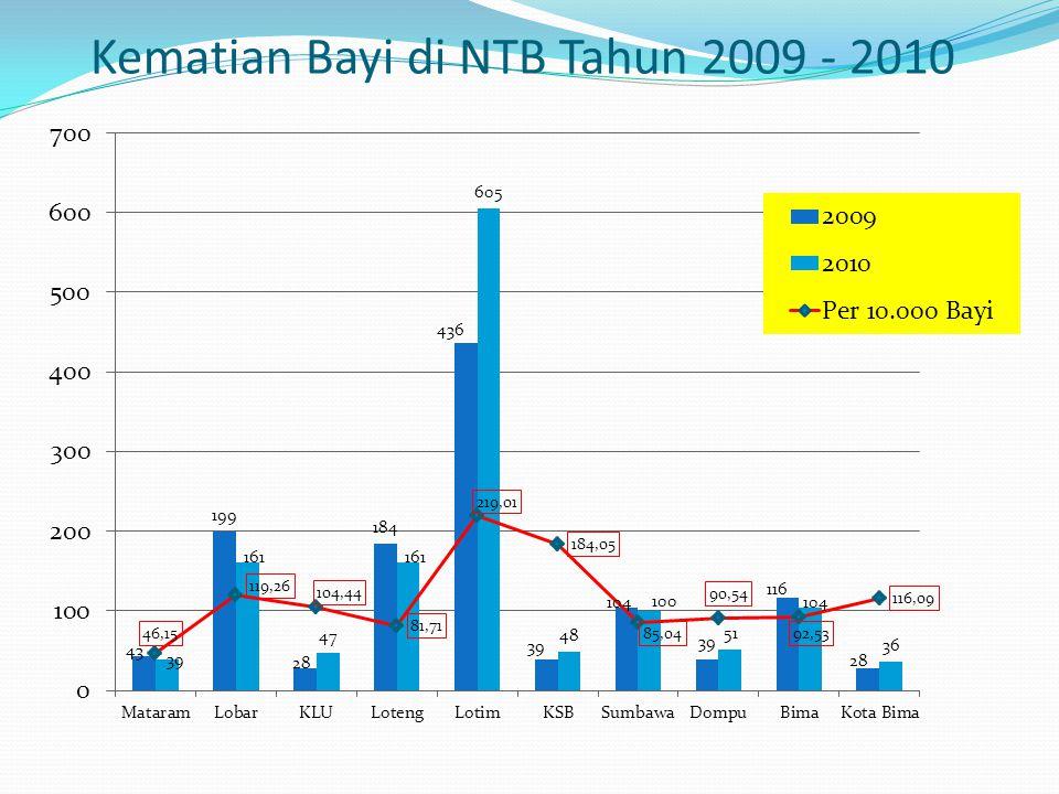 Kematian Bayi di NTB Tahun 2009 - 2010