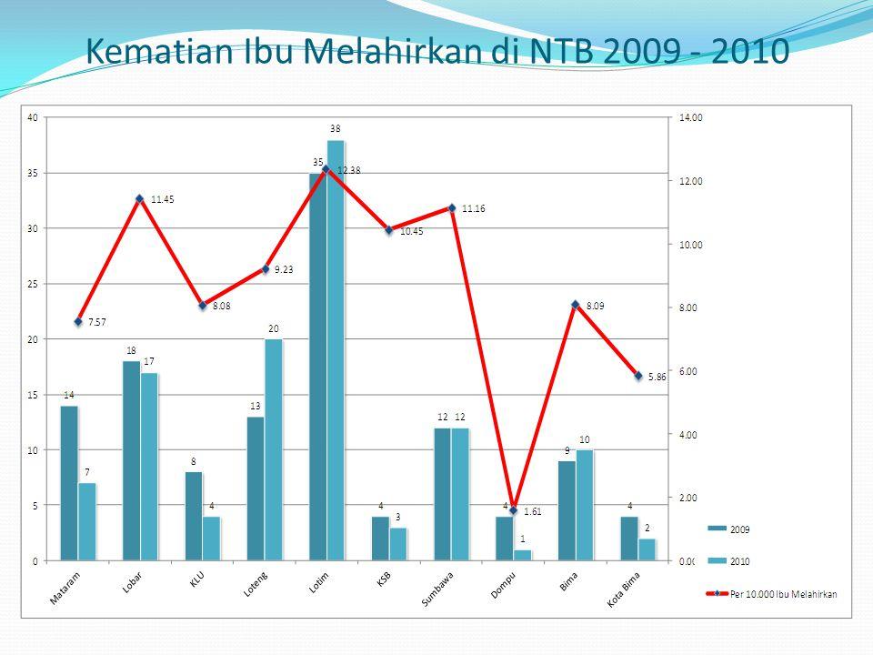 Kematian Ibu Melahirkan di NTB 2009 - 2010