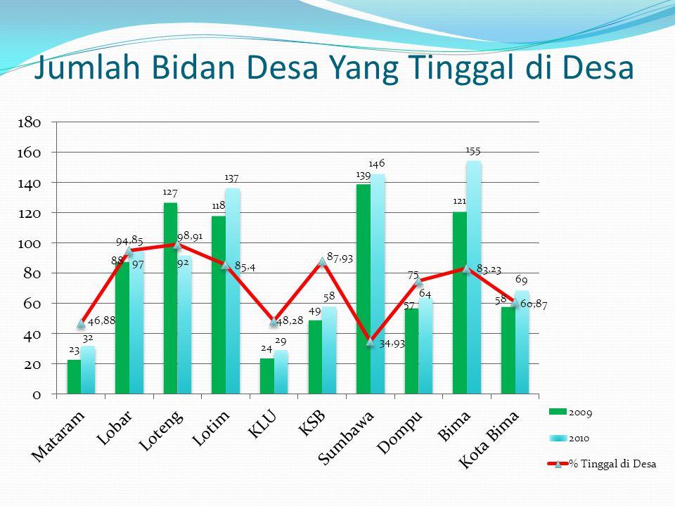 Jumlah Bidan Desa Yang Tinggal di Desa