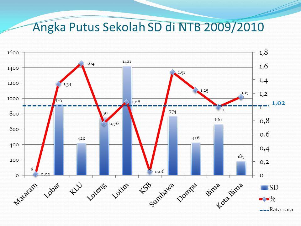 Angka Putus Sekolah SD di NTB 2009/2010 1,02 Rata-rata