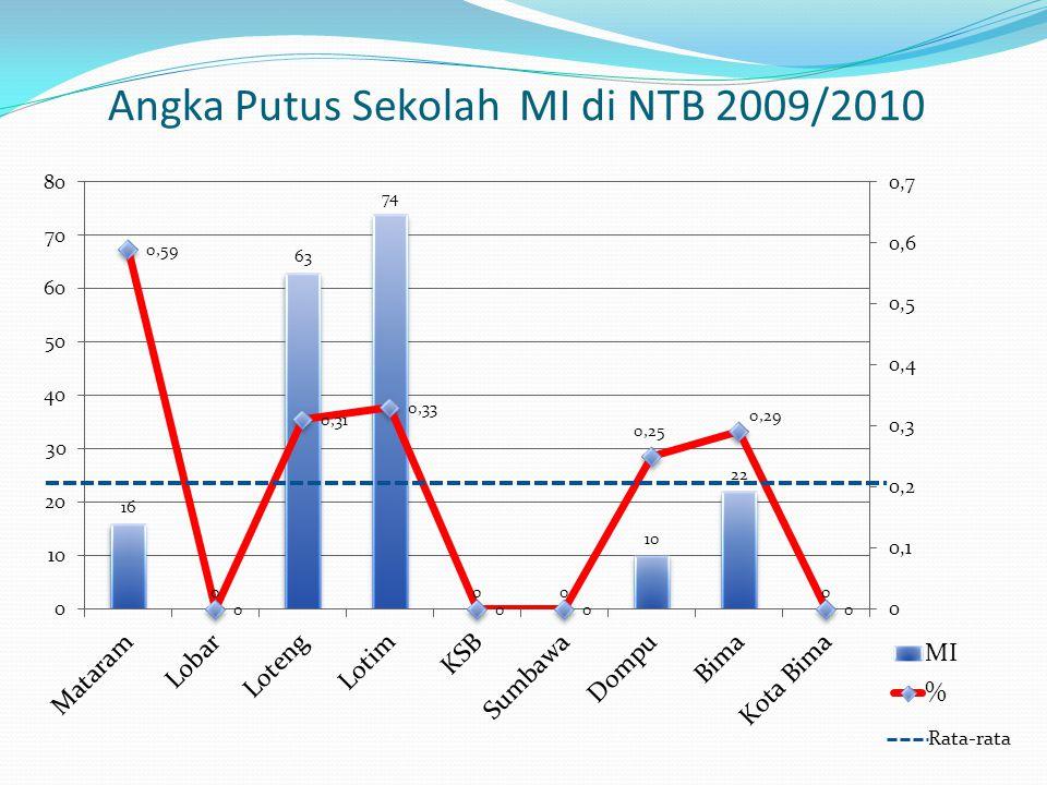 Angka Putus Sekolah MI di NTB 2009/2010 Rata-rata