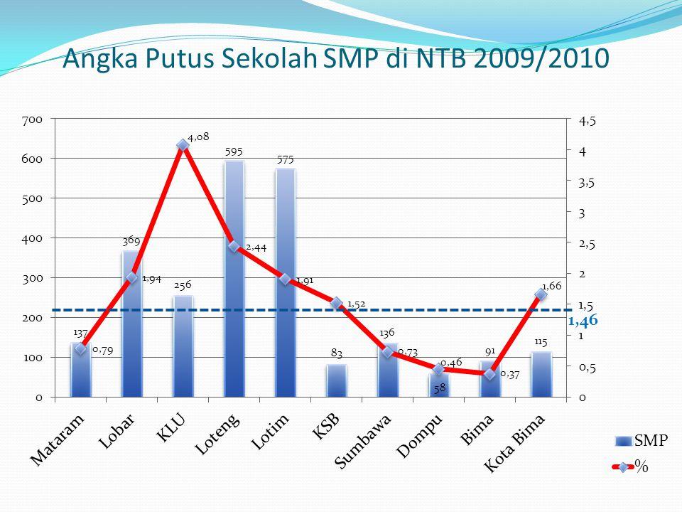 Angka Putus Sekolah SMP di NTB 2009/2010 1,46