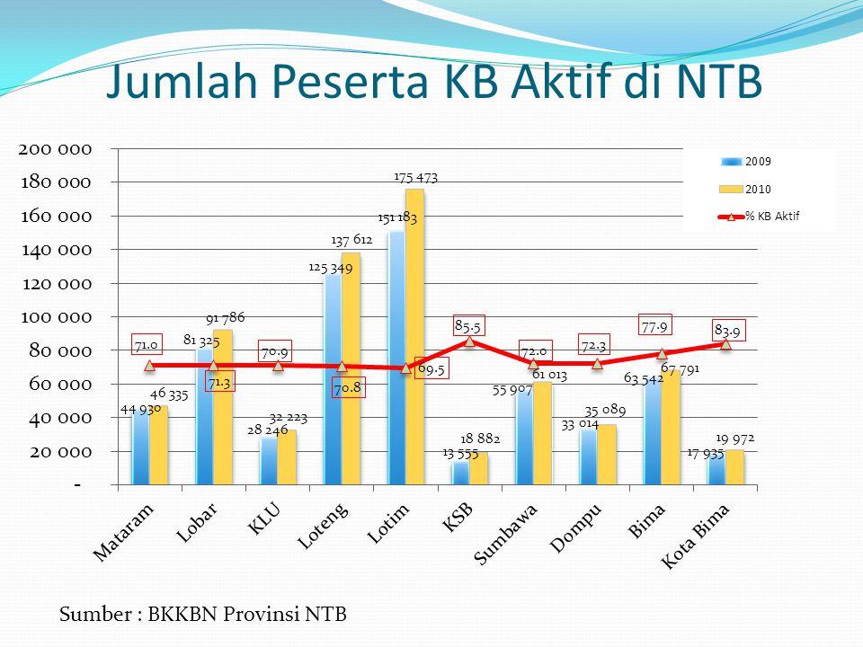 Jumlah Peserta KB Aktif di NTB Sumber : BKKBN Provinsi NTB