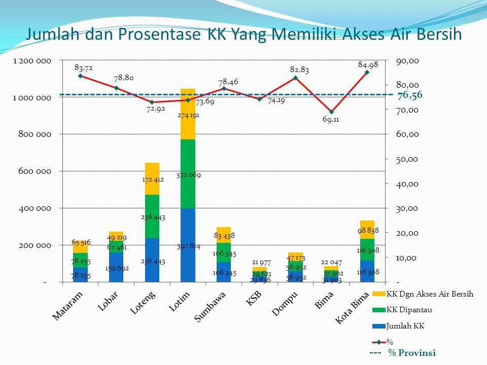 Jumlah dan Prosentase KK Yang Memiliki Akses Air Bersih 76,56 % Provinsi