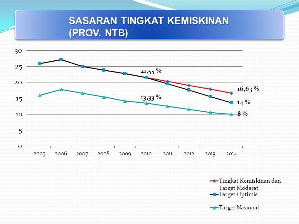 SASARAN TINGKAT KEMISKINAN (PROV. NTB) 8 % 21,55 % 13,33 %
